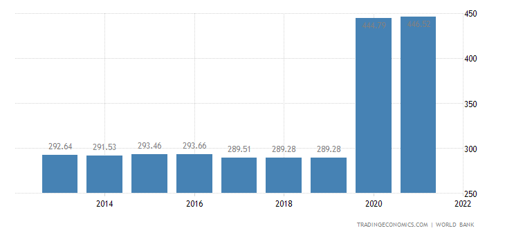 Somalia GDP per capita