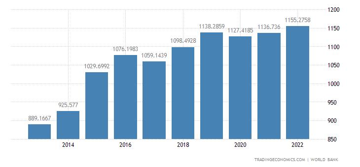 Somalia GDP Per Capita Ppp