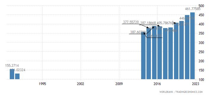 somalia gdp per capita us dollar wb data