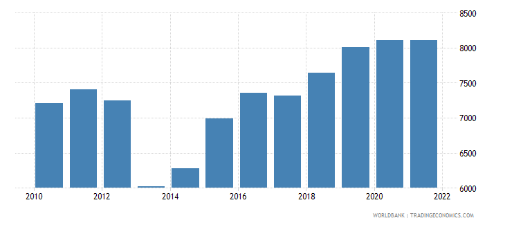somalia gdp per person employed constant 1990 ppp $ wb data
