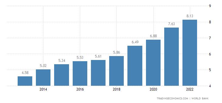 Somalia GDP