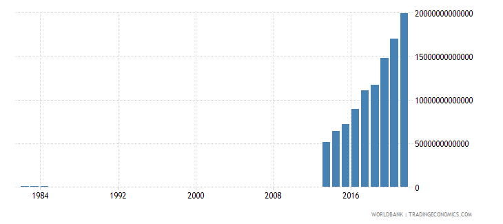 somalia general government final consumption expenditure current lcu wb data