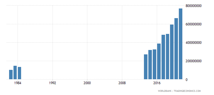 somalia general government final consumption expenditure us dollar wb data