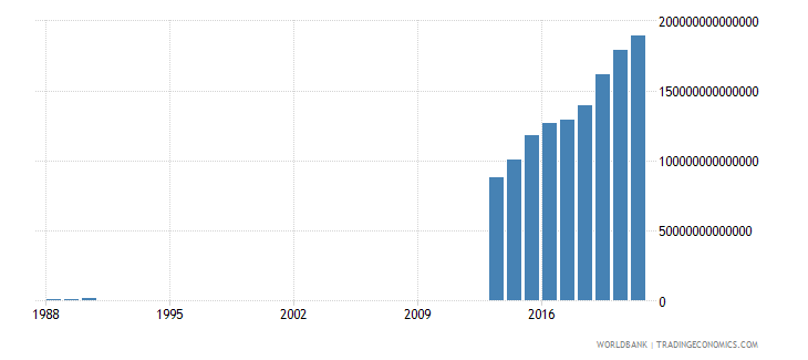 somalia gni current lcu wb data