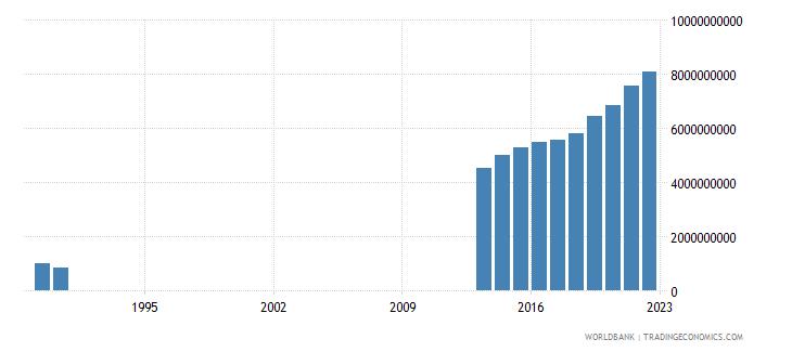 somalia gni us dollar wb data