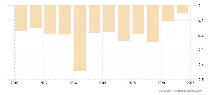 somalia government effectiveness estimate wb data
