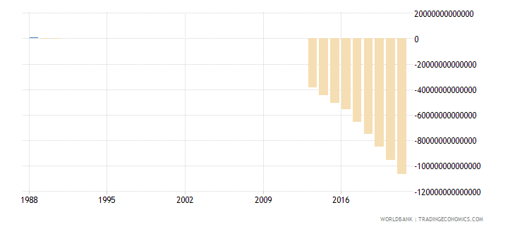 somalia gross domestic savings current lcu wb data