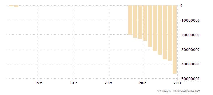 somalia gross domestic savings us dollar wb data