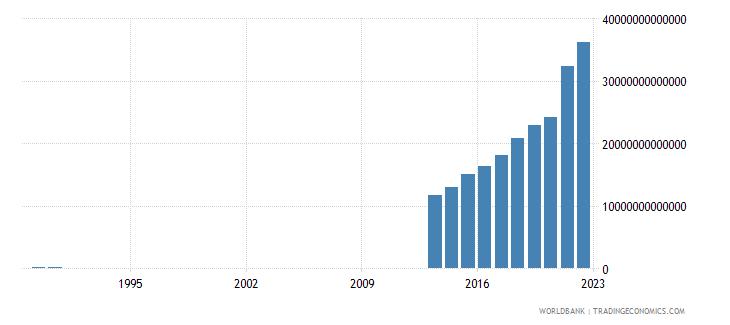 somalia gross fixed capital formation current lcu wb data