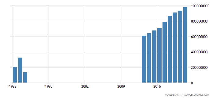 somalia gross fixed capital formation us dollar wb data