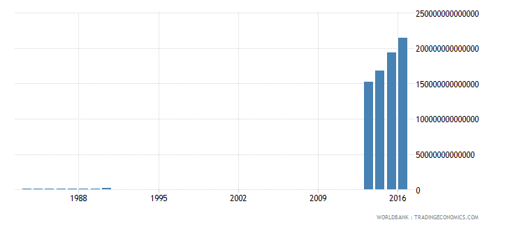 somalia gross national expenditure current lcu wb data