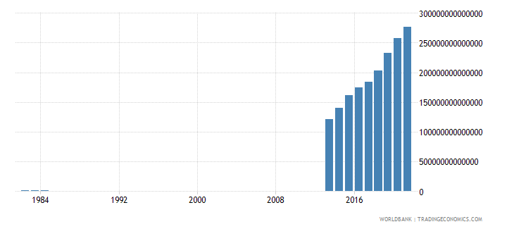 somalia household final consumption expenditure current lcu wb data