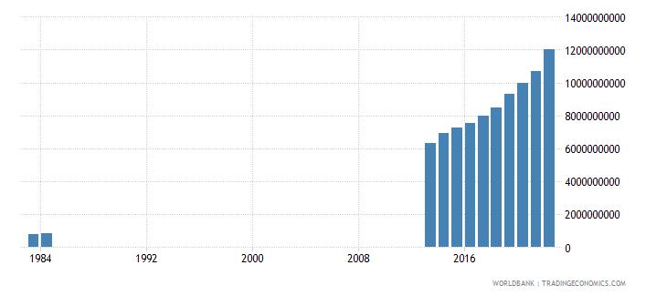 somalia household final consumption expenditure us dollar wb data