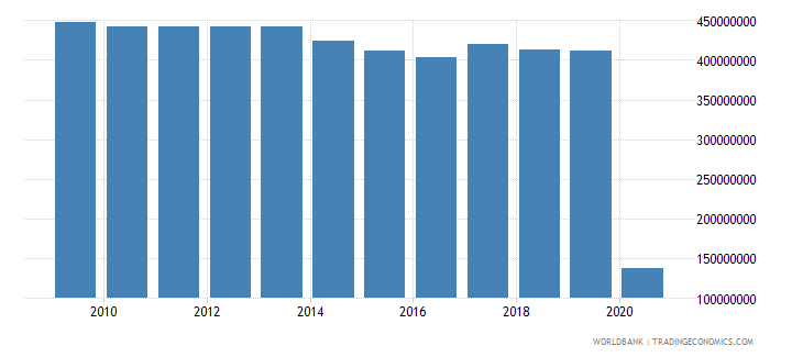 somalia ibrd loans and ida credits dod us dollar wb data