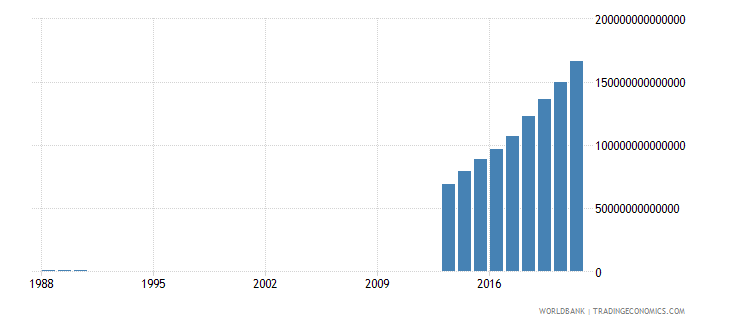 somalia imports of goods and services current lcu wb data