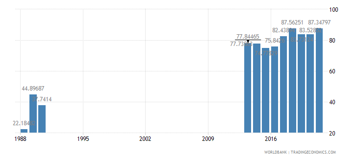 somalia imports of goods and services percent of gdp wb data