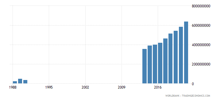 somalia imports of goods and services us dollar wb data