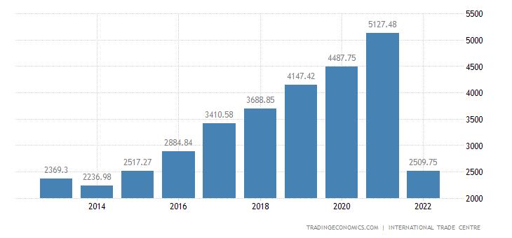 Somalia Imports