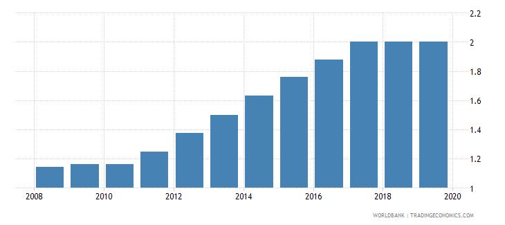 somalia individuals using the internet percent of population wb data