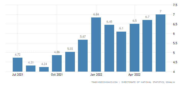 Somalia Inflation Rate