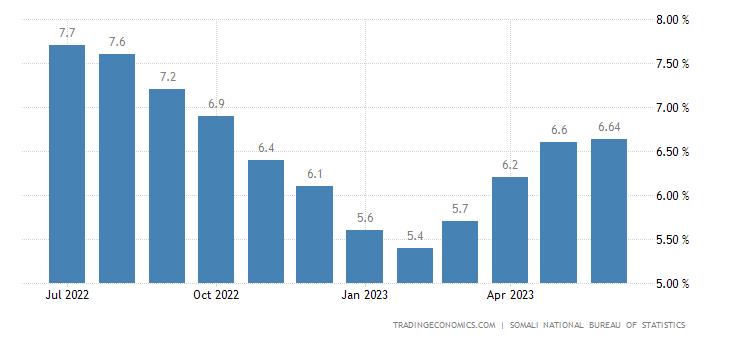 Somalia Inflation Rate