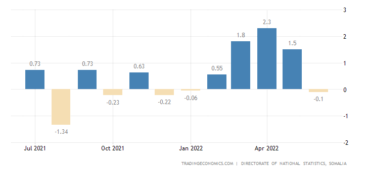 Somalia Inflation Rate MoM