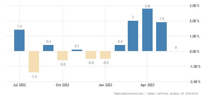 Somalia Inflation Rate MoM