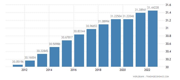 somalia labor force female percent of total labor force wb data
