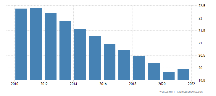 somalia labor force participation rate for ages 15 24 male percent modeled ilo estimate wb data
