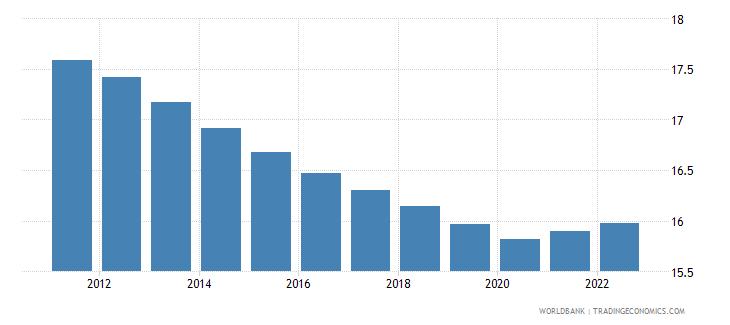 somalia labor force participation rate for ages 15 24 total percent modeled ilo estimate wb data