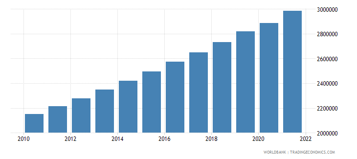 somalia labor force total wb data