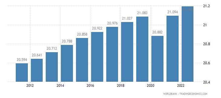somalia labor participation rate female percent of female population ages 15 plus  wb data