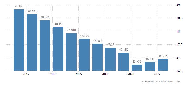 somalia labor participation rate male percent of male population ages 15 plus  wb data