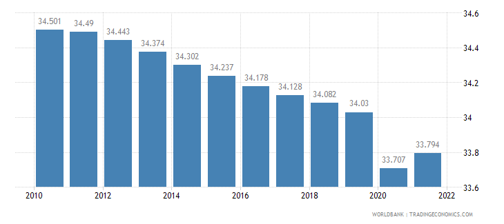 somalia labor participation rate total percent of total population ages 15 plus  wb data