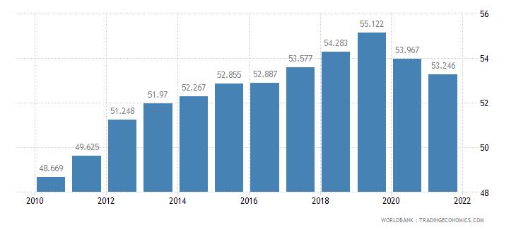 somalia life expectancy at birth male years wb data