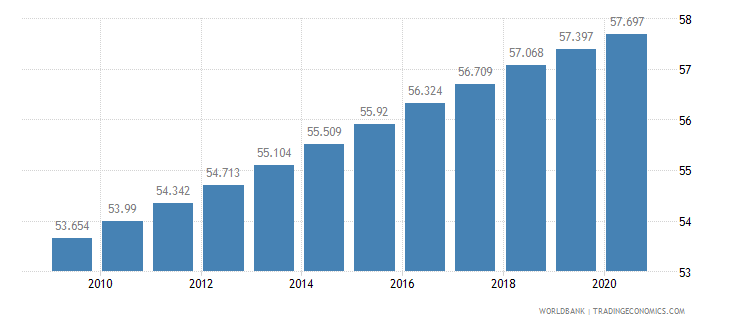 somalia life expectancy at birth total years wb data