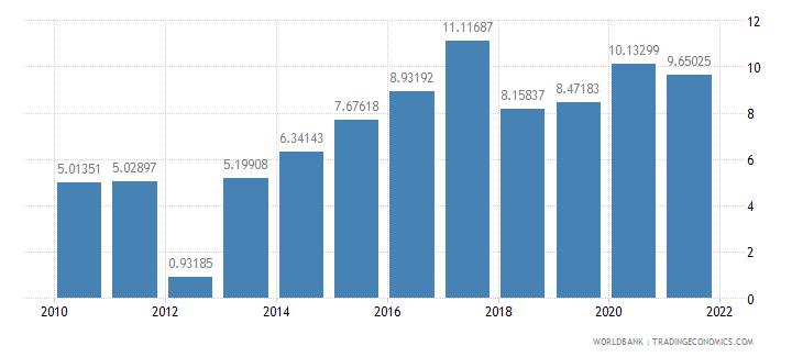 somalia liner shipping connectivity index maximum value in 2004  100 wb data