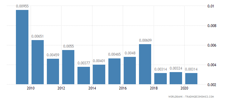 somalia merchandise exports by the reporting economy residual percent of total merchandise exports wb data