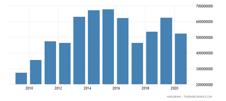 somalia merchandise exports by the reporting economy us dollar wb data