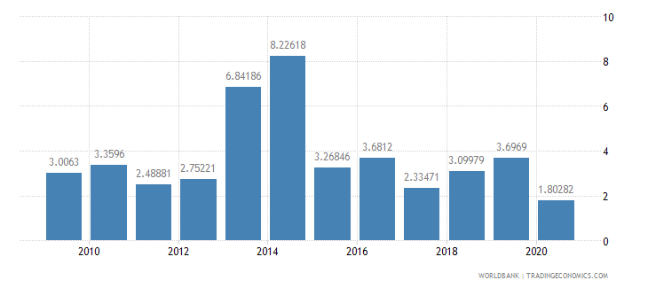 somalia merchandise exports to developing economies in south asia percent of total merchandise exports wb data