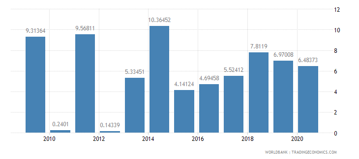 somalia merchandise exports to developing economies in sub saharan africa percent of total merchandise exports wb data