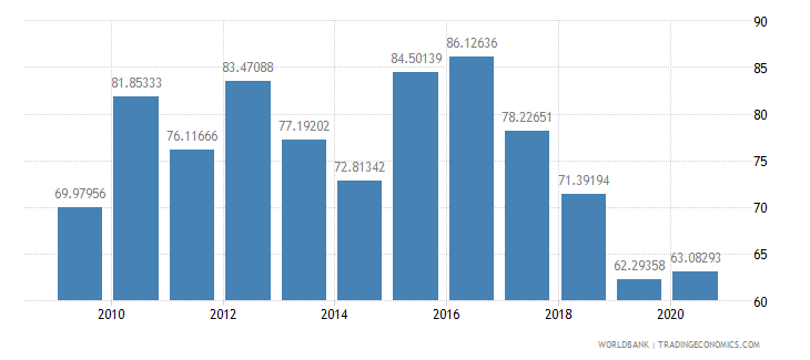 somalia merchandise exports to high income economies percent of total merchandise exports wb data
