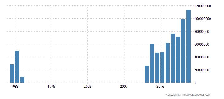 somalia military expenditure current lcu wb data