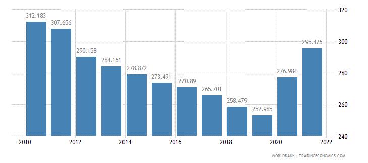 somalia mortality rate adult female per 1 000 female adults wb data