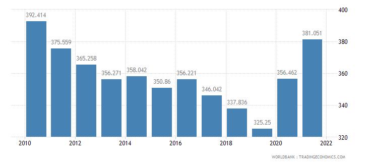 somalia mortality rate adult male per 1 000 male adults wb data