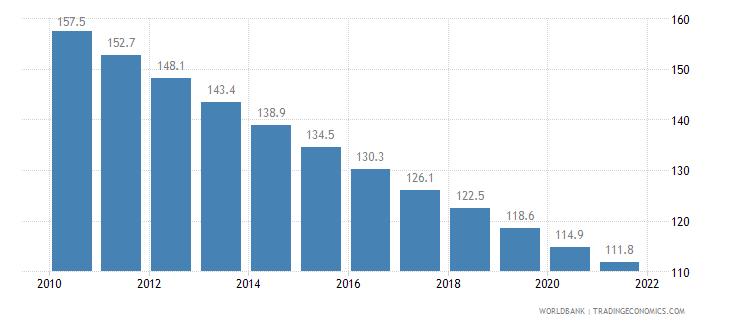 somalia mortality rate under 5 per 1 000 wb data