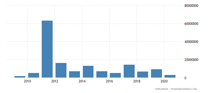 somalia net bilateral aid flows from dac donors australia us dollar wb data