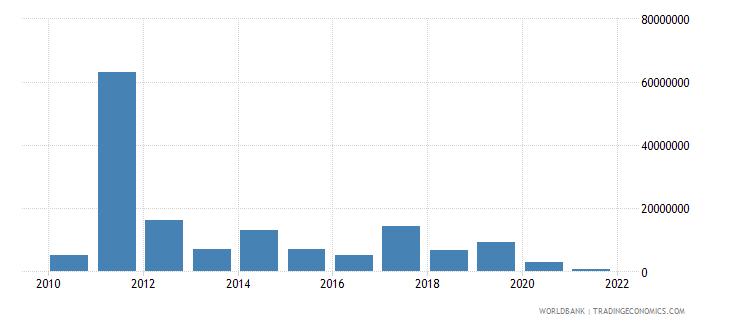 somalia net bilateral aid flows from dac donors australia us dollar wb data