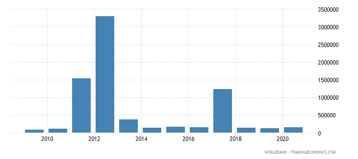 somalia net bilateral aid flows from dac donors austria us dollar wb data