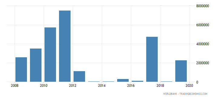 somalia net bilateral aid flows from dac donors belgium us dollar wb data